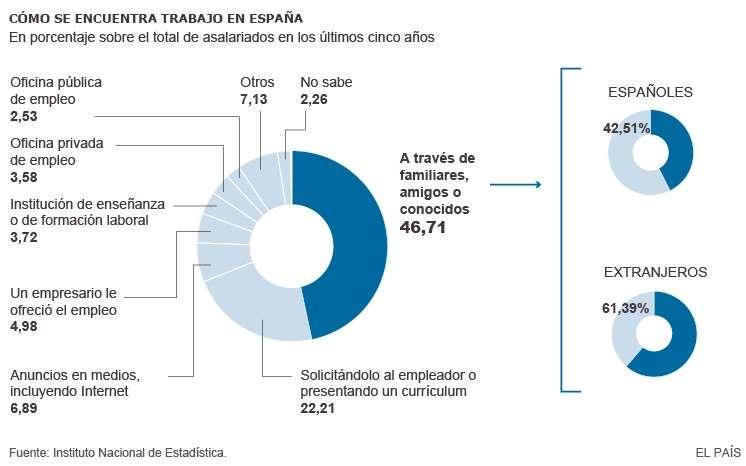 Cómo se encuentra trabajo en España