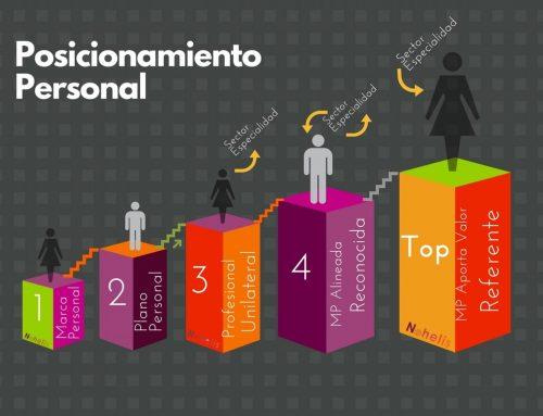 El Networking On & Off tiene impacto directo en el posicionamiento de la Marca Personal