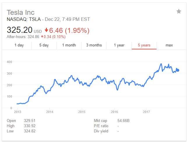 Evolución de las acciones de Tesla desde que salieron al mercado