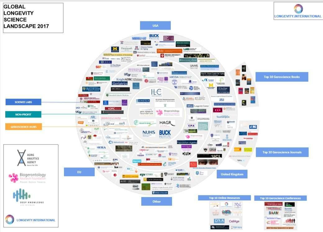 Mapa con el Escenario Global de Ciencia e Innovación en el área de Longevidad