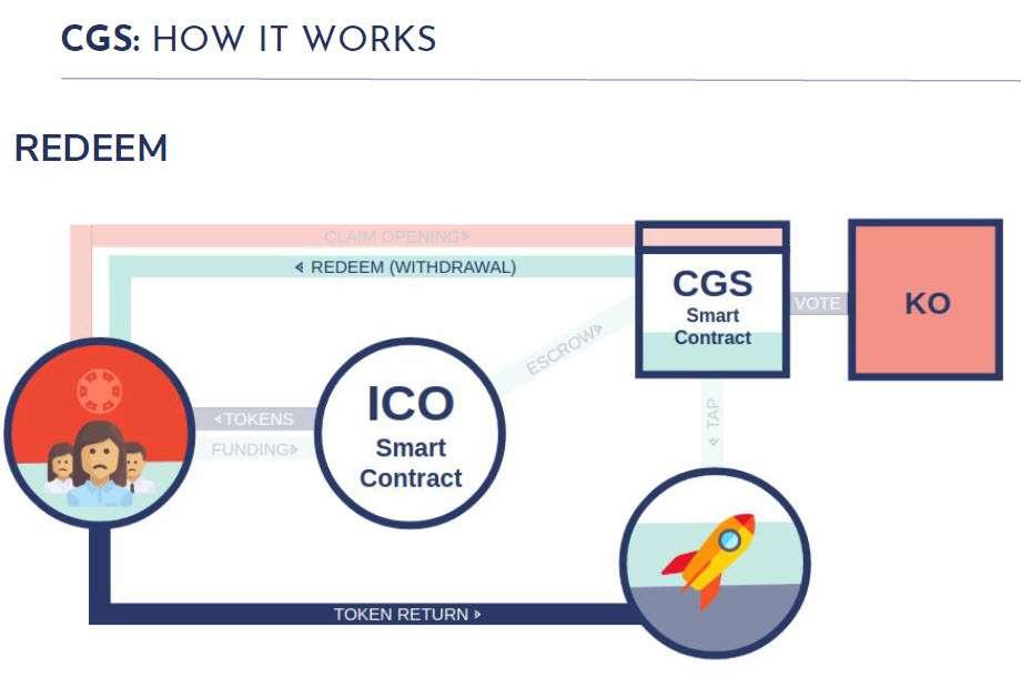 CGS - Coin Governance System - Redención - redeem