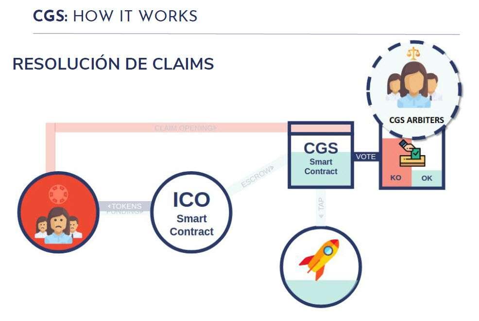 CGS - Coin Governance System - Resolución de reclamaciones - claims