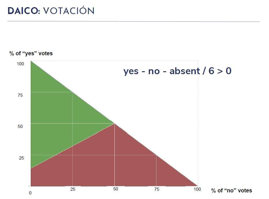 DAICO - Proceso de Votación