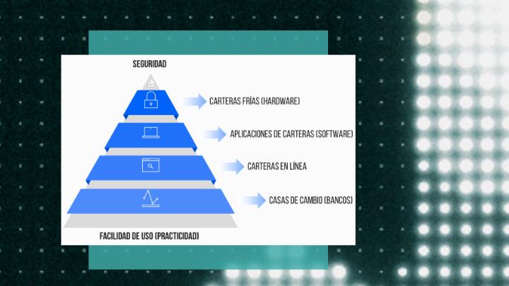 Pirámide de seguridad, facilidad de uso y practicidad